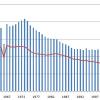 出産率低迷が続く日本