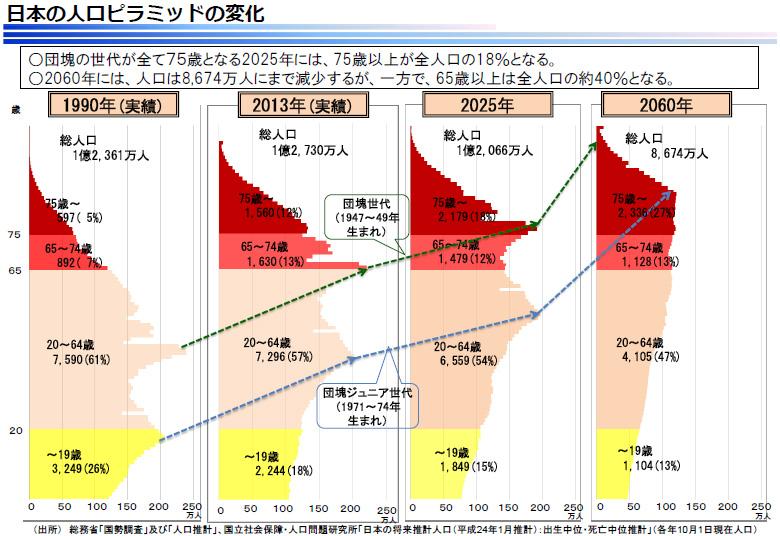 日本人口の年齢ピラミッド