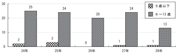 ライターの火遊びによる火災の対象者年齢別件数の推移