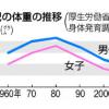 赤ちゃんの出産体重が、30年前と比べて7%も軽くなっている理由