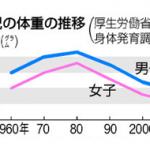 赤ちゃんの出産時の体重が、30年前と比べて7%も軽くなっている理由