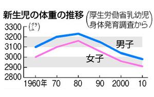 出産時の体重の推移(1960年~2010年)