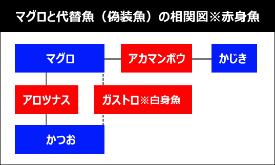 マグロと代替魚(偽装魚)の相関関係図