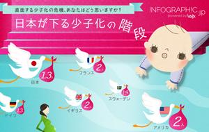 日本の少子化を表すインフォグラフィック