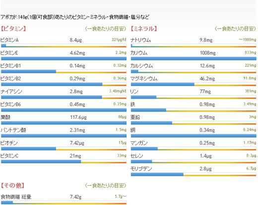 アボカド1個当たりのビタミン、ミネラル