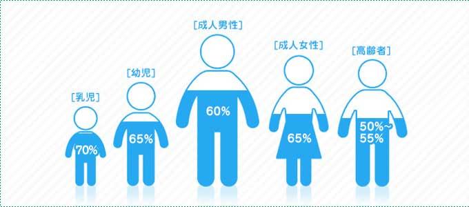 人の体における水の割合
